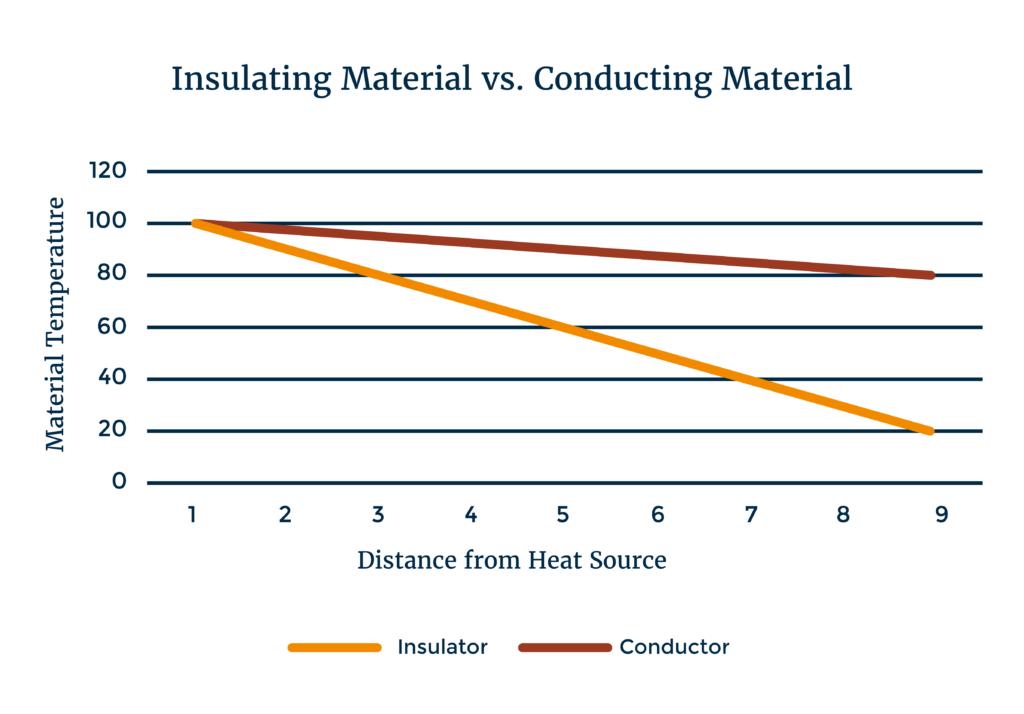Insulating Material vs Conducting Material